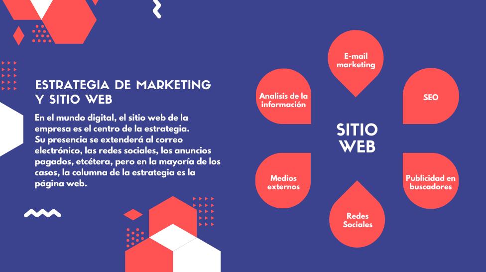 El sitio web es el corazón de la estrategia de marketing digital